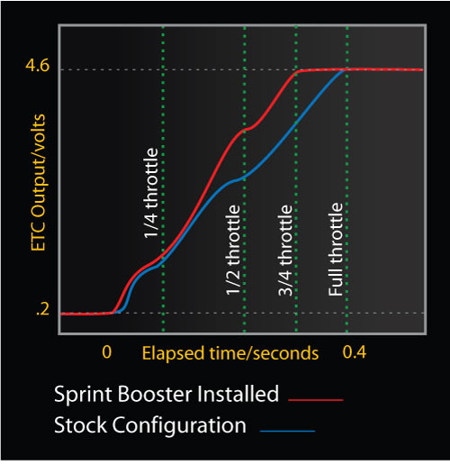 Sprint Booster Power compared to Factory Setting